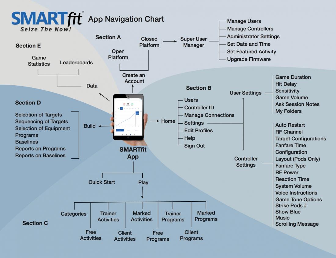 SMARTfit App Navigation Chart